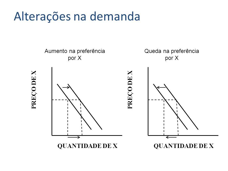 PREÇO DE X QUANTIDADE DE X Queda na preferência por X Alterações na demanda Aumento na preferência por X PREÇO DE X QUANTIDADE DE X