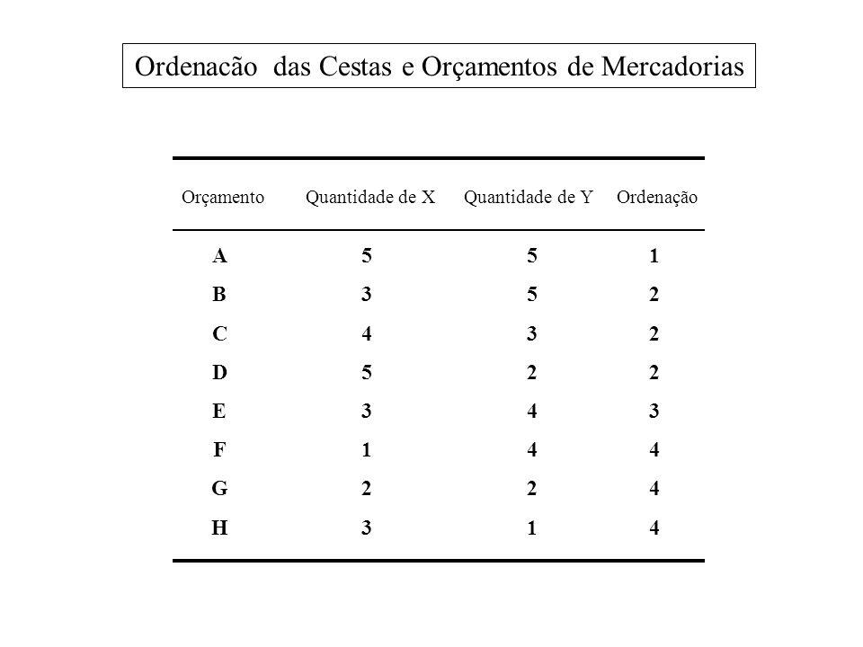 Ordenacão das Cestas e Orçamentos de Mercadorias Orçamento Quantidade de X Quantidade de Y Ordenação ABCDEFGHABCDEFGH 5345312353453123 553244215532442