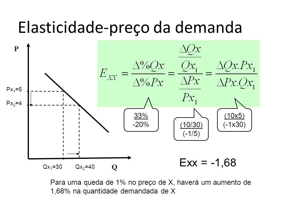 Elasticidade-preço da demanda P Q Px 1 =5 Px 2 =4 Qx 1 =30Qx 2 =40 Exx = -1,68 33% -20% (10/30) (-1/5) (10x5) (-1x30) Para uma queda de 1% no preço de