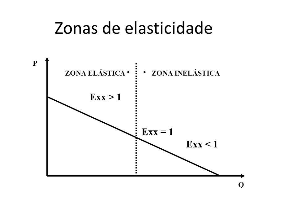 Zonas de elasticidade ZONA ELÁSTICAZONA INELÁSTICA P Q Exx > 1 Exx = 1 Exx < 1
