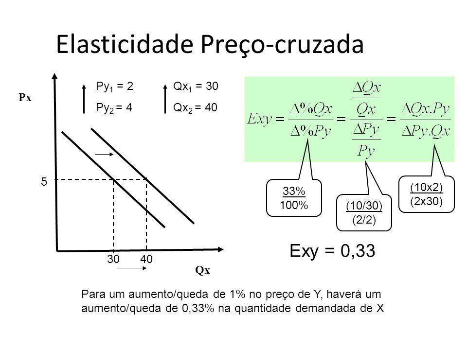 Py 1 = 2 Py 2 = 4 Qx 1 = 30 Qx 2 = 40 Qx 5 3040 Px 33% 100% (10/30) (2/2) (10x2) (2x30) Exy = 0,33 Para um aumento/queda de 1% no preço de Y, haverá u