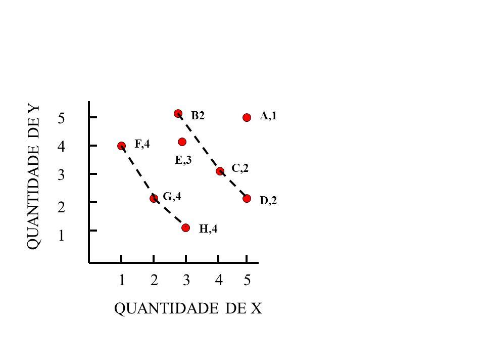 12345 5 4 3 2 1 QUANTIDADE DE X QUANTIDADE DE Y F,4 G,4 H,4 C,2 D,2 A,1 E,3 B2