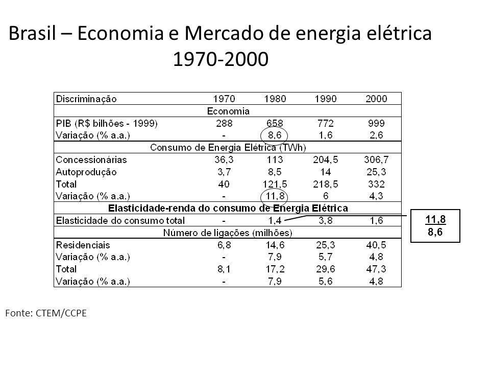 Brasil – Economia e Mercado de energia elétrica 1970-2000 Fonte: CTEM/CCPE 11,8 8,6