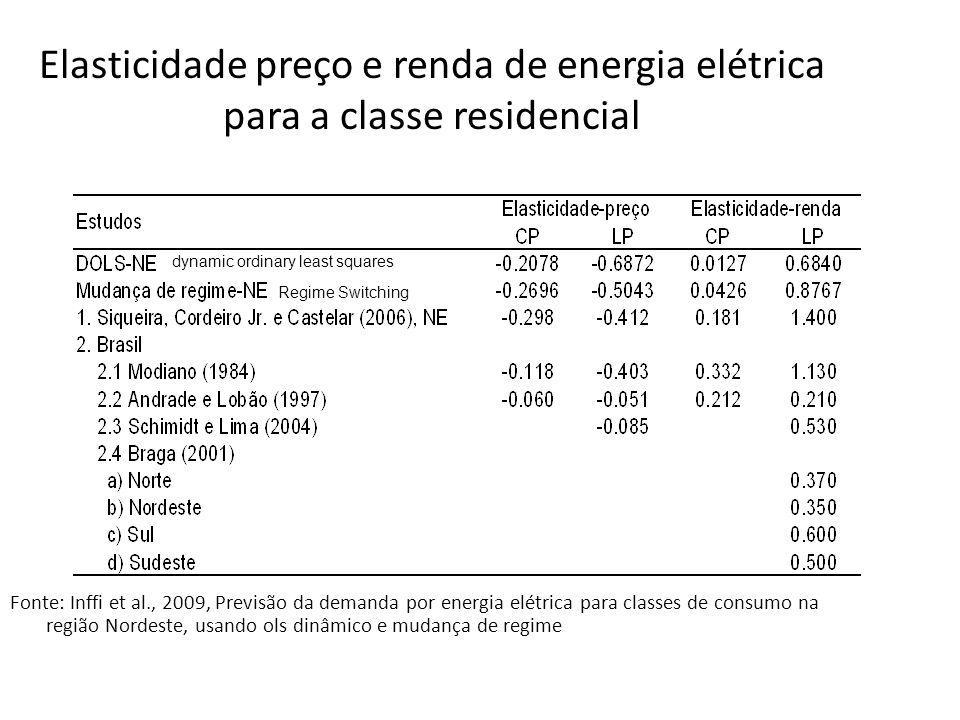 Elasticidade preço e renda de energia elétrica para a classe residencial Fonte: Inffi et al., 2009, Previsão da demanda por energia elétrica para clas
