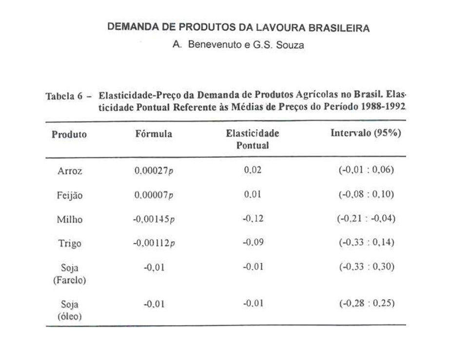 Fonte: para os itens de Alimentação, Hoffman, R.(2000).
