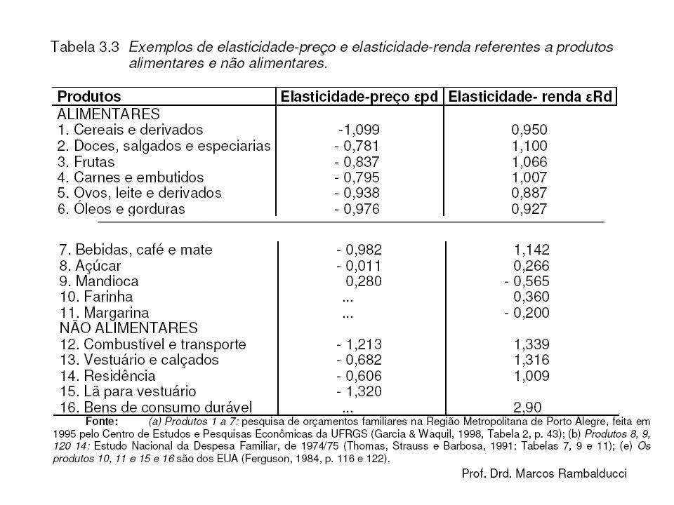 Exercício (Ferguson, pag.138) A tabela seguinte fornece dados hipotéticos para um consumidor.
