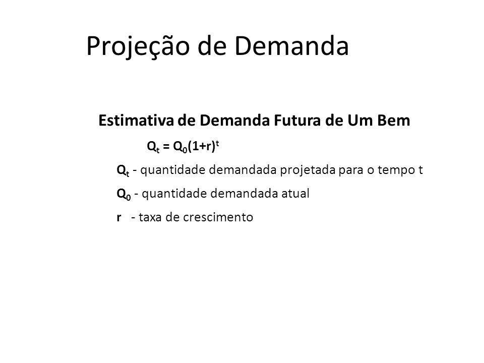 Projeção de Demanda Estimativa de Demanda Futura de Um Bem Q t = Q 0 (1+r) t Q t - quantidade demandada projetada para o tempo t Q 0 - quantidade dema