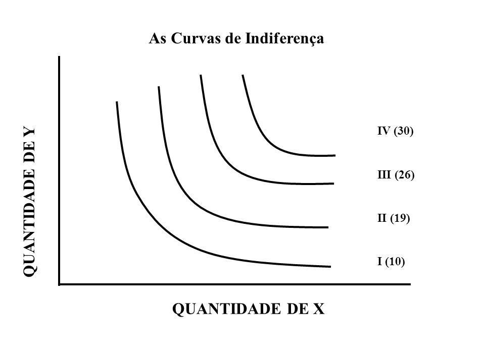 As Curvas de Indiferença QUANTIDADE DE Y QUANTIDADE DE X IV (30) III (26) II (19) I (10)