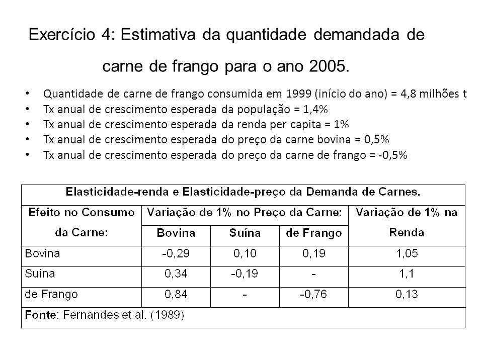 Exercício 4: Estimativa da quantidade demandada de carne de frango para o ano 2005. Quantidade de carne de frango consumida em 1999 (início do ano) =