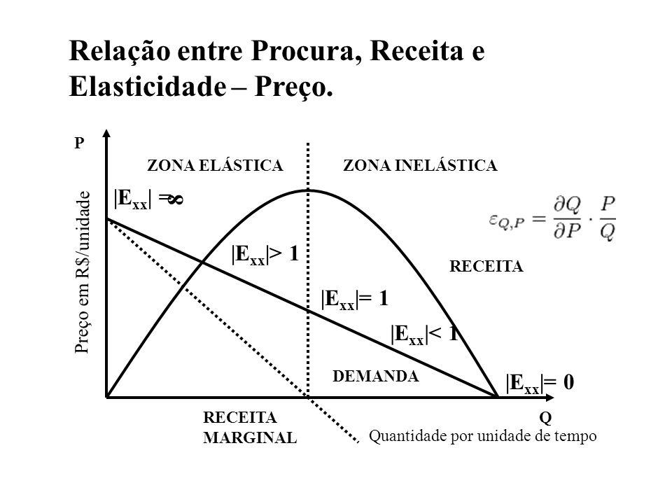 ZONA ELÁSTICAZONA INELÁSTICA P Preço em R$/unidade RECEITA Q DEMANDA |E xx | = |E xx |> 1 |E xx |= 1 |E xx |< 1 |E xx |= 0 8 RECEITA MARGINAL Relação