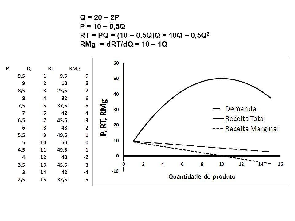 Q = 20 – 2P P = 10 – 0,5Q RT = PQ = (10 – 0,5Q)Q = 10Q – 0,5Q 2 RMg = dRT/dQ = 10 – 1Q