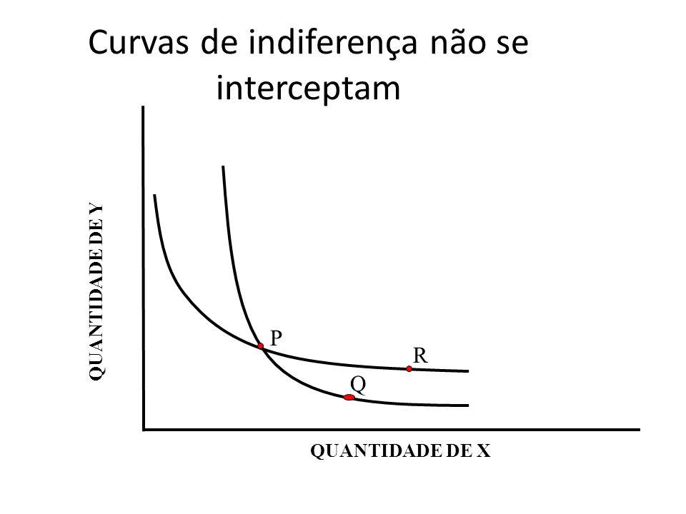 Curvas de indiferença não se interceptam QUANTIDADE DE Y QUANTIDADE DE X P Q R
