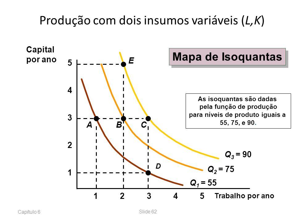Capítulo 6Slide 62 Produção com dois insumos variáveis (L,K) Trabalho por ano 1 2 3 4 12345 5 Q 1 = 55 As isoquantas são dadas pela função de produção