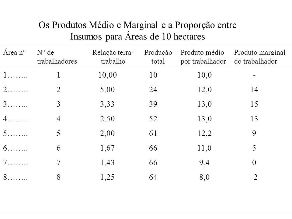 Os Produtos Médio e Marginal e a Proporção entre Insumos para Áreas de 10 hectares Área n° 1…….. 2…….. 3…….. 4…….. 5…….. 6…….. 7…….. 8…….. N° de traba