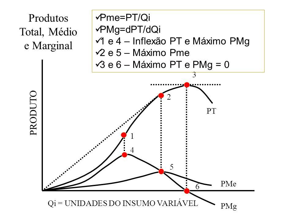 Produtos Total, Médio e Marginal 1 2 3 4 5 6 PT PMe PMg Qi = UNIDADES DO INSUMO VARIÁVEL PRODUTO Pme=PT/Qi PMg=dPT/dQi 1 e 4 – Inflexão PT e Máximo PM