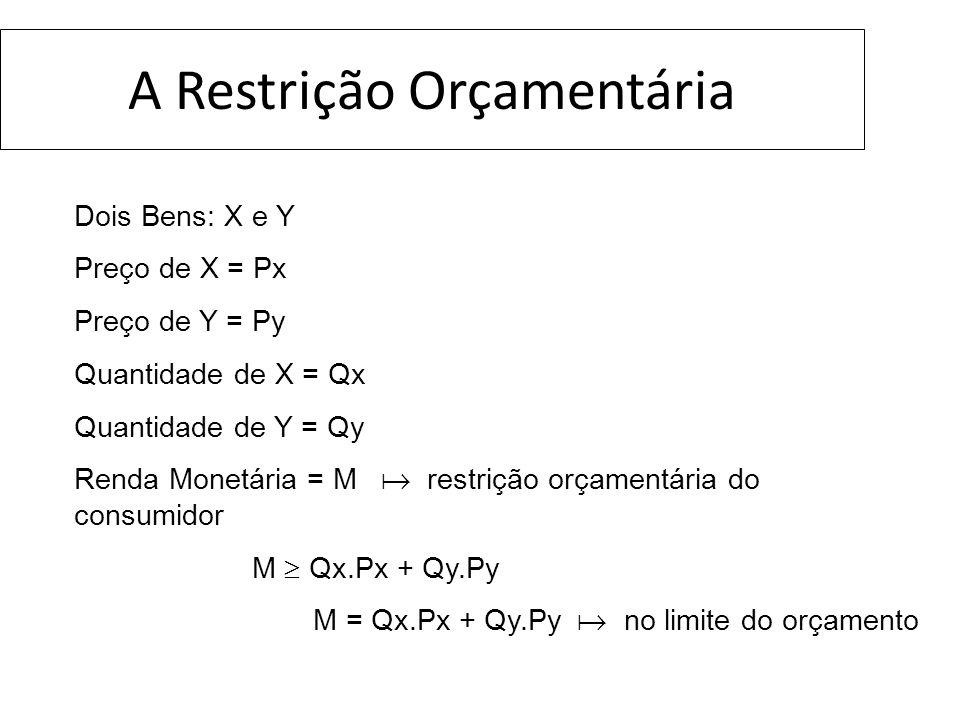 A Restrição Orçamentária Dois Bens: X e Y Preço de X = Px Preço de Y = Py Quantidade de X = Qx Quantidade de Y = Qy Renda Monetária = M restrição orça