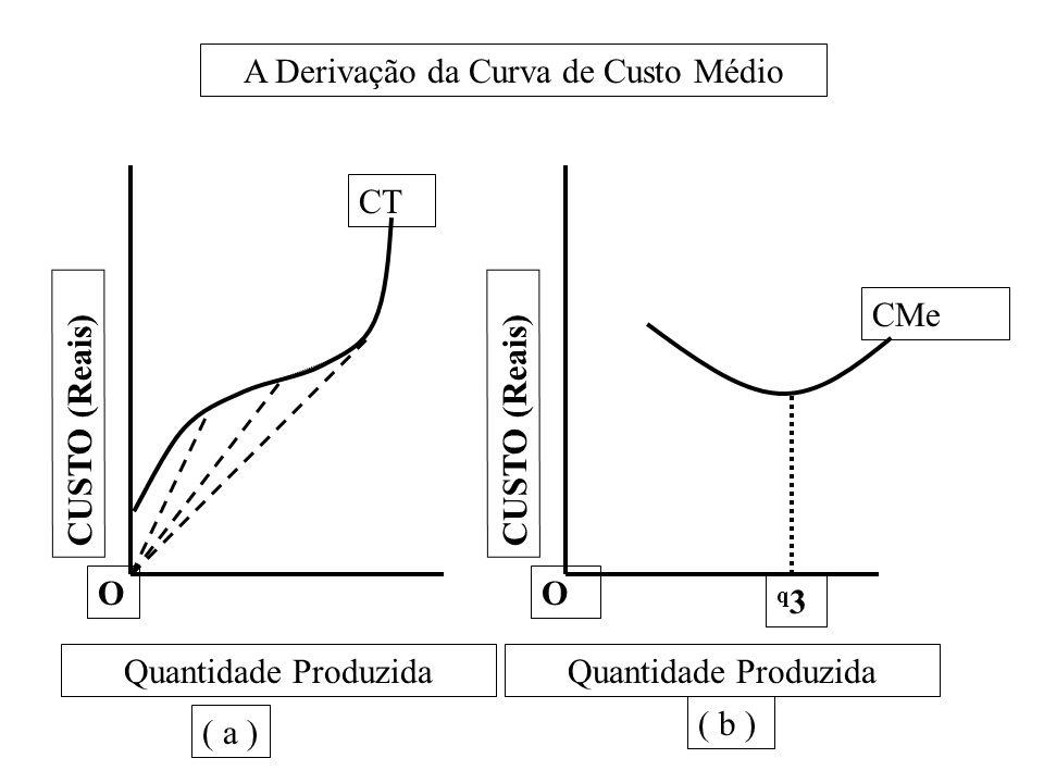 O CUSTO (Reais) O q3q3 CT Quantidade Produzida ( a ) ( b ) A Derivação da Curva de Custo Médio CMe