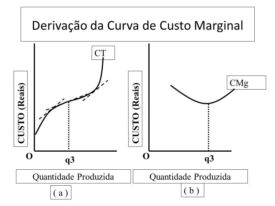 Derivação da Curva de Custo Marginal O CUSTO (Reais) O q3 CT Quantidade Produzida ( a ) ( b ) CMg q3