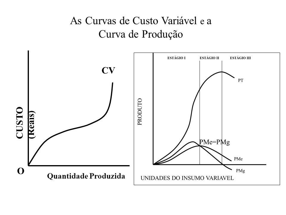 O CV Quantidade Produzida As Curvas de Custo Variável e a Curva de Produção