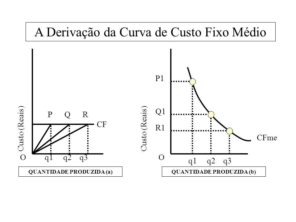 QUANTIDADE PRODUZIDA (a)QUANTIDADE PRODUZIDA (b) A Derivação da Curva de Custo Fixo Médio O P Q R q1 q2 q3 Custo (Reais) O P1 Q1 R1 q1 q2 q3 CF CFme