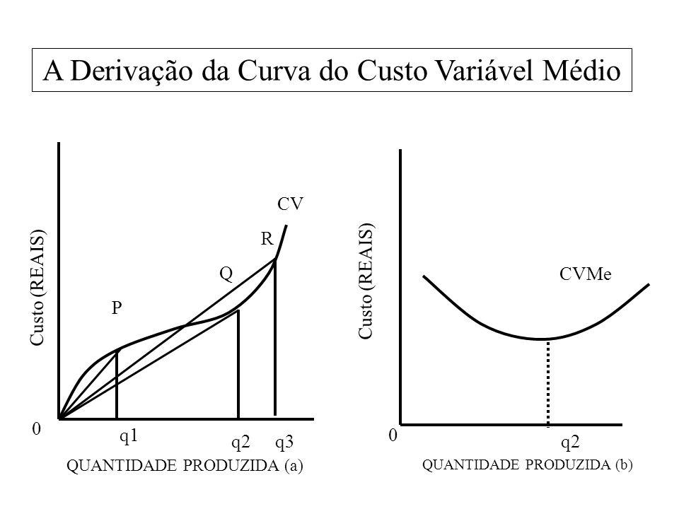 A Derivação da Curva do Custo Variável Médio 0 q1 q2q3 Custo (REAIS) QUANTIDADE PRODUZIDA (a) QUANTIDADE PRODUZIDA (b) P Q R CV q2 0 CVMe