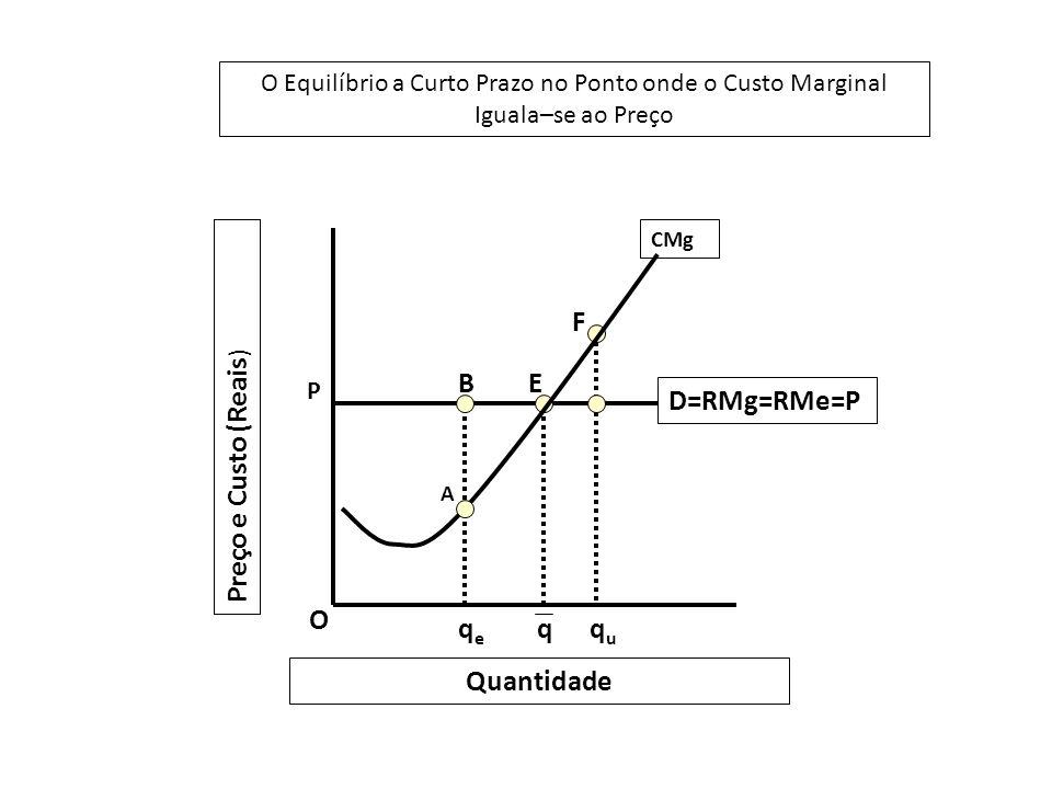 O Equilíbrio a Curto Prazo no Ponto onde o Custo Marginal Iguala–se ao Preço D=RMg=RMe=P P O BE qeqe qququ F Preço e Custo (Reais ) Quantidade A CMg