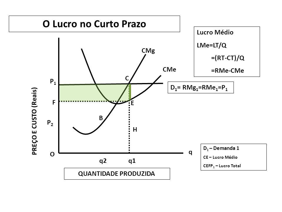 O P2P2 F P1P1 q2q1 q D 1 = RMg 1 =RMe 1 =P 1 B C E H O Lucro no Curto Prazo PREÇO E CUSTO (Reais) QUANTIDADE PRODUZIDA CMg CMe Lucro Médio LMe=LT/Q =(RT-CT)/Q =RMe-CMe D 1 – Demanda 1 CE – Lucro Médio CEFP 1 – Lucro Total