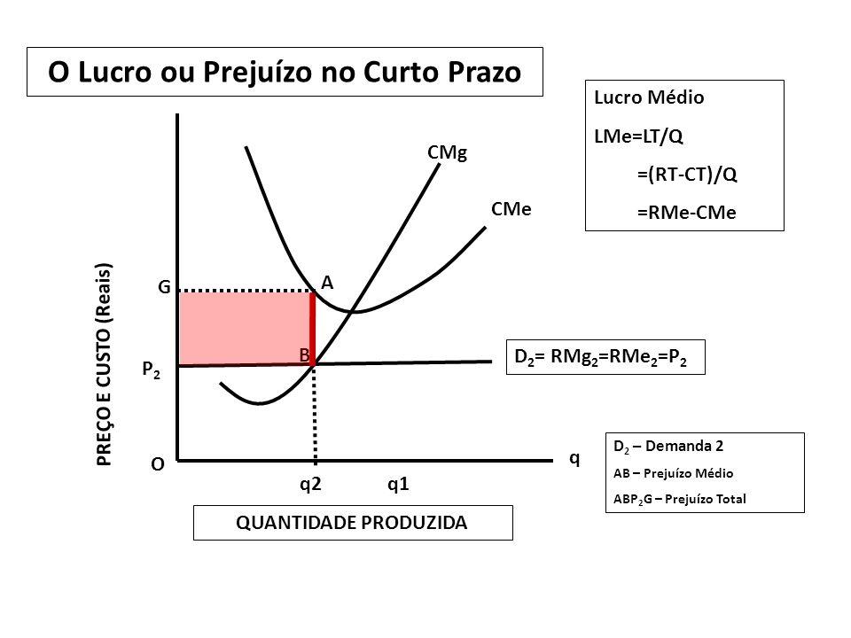 O P2P2 G q2q1 q D 2 = RMg 2 =RMe 2 =P 2 B A O Lucro ou Prejuízo no Curto Prazo PREÇO E CUSTO (Reais) QUANTIDADE PRODUZIDA CMg CMe Lucro Médio LMe=LT/Q =(RT-CT)/Q =RMe-CMe D 2 – Demanda 2 AB – Prejuízo Médio ABP 2 G – Prejuízo Total