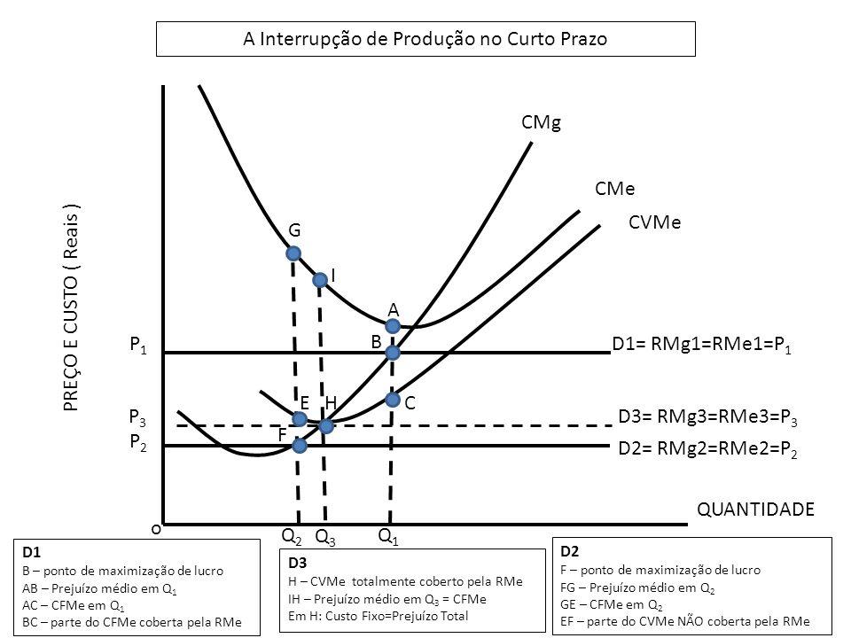 o P2P2 P1P1 Q1Q1 Q2Q2 D1= RMg1=RMe1=P 1 D2= RMg2=RMe2=P 2 B A C F E G Q3Q3 A Interrupção de Produção no Curto Prazo QUANTIDADE PREÇO E CUSTO ( Reais ) CMg CMe CVMe D1 B – ponto de maximização de lucro AB – Prejuízo médio em Q 1 AC – CFMe em Q 1 BC – parte do CFMe coberta pela RMe D2 F – ponto de maximização de lucro FG – Prejuízo médio em Q 2 GE – CFMe em Q 2 EF – parte do CVMe NÃO coberta pela RMe H D3= RMg3=RMe3=P 3 P3P3 D3 H – CVMe totalmente coberto pela RMe IH – Prejuízo médio em Q 3 = CFMe Em H: Custo Fixo=Prejuízo Total I