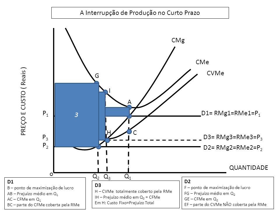 o P2P2 P1P1 Q1Q1 Q2Q2 D1= RMg1=RMe1=P 1 D2= RMg2=RMe2=P 2 B A C F E G Q3Q3 A Interrupção de Produção no Curto Prazo QUANTIDADE PREÇO E CUSTO ( Reais ) CMg CMe CVMe D1 B – ponto de maximização de lucro AB – Prejuízo médio em Q 1 AC – CFMe em Q 1 BC – parte do CFMe coberta pela RMe D2 F – ponto de maximização de lucro FG – Prejuízo médio em Q 2 GE – CFMe em Q 2 EF – parte do CVMe NÃO coberta pela RMe H D3= RMg3=RMe3=P 3 P3P3 D3 H – CVMe totalmente coberto pela RMe IH – Prejuízo médio em Q 3 = CFMe Em H: Custo Fixo=Prejuízo Total I 1 2 3