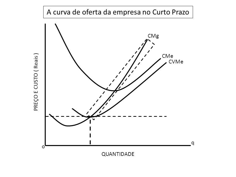 o q A curva de oferta da empresa no Curto Prazo QUANTIDADE PREÇO E CUSTO ( Reais ) CMg CMe CVMe
