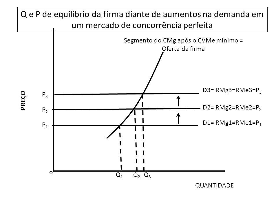 o P2P2 P1P1 Q1Q1 Q2Q2 D1= RMg1=RMe1=P 1 D2= RMg2=RMe2=P 2 Q3Q3 Q e P de equilíbrio da firma diante de aumentos na demanda em um mercado de concorrência perfeita QUANTIDADE PREÇO Segmento do CMg após o CVMe mínimo = Oferta da firma D3= RMg3=RMe3=P 3 P3P3