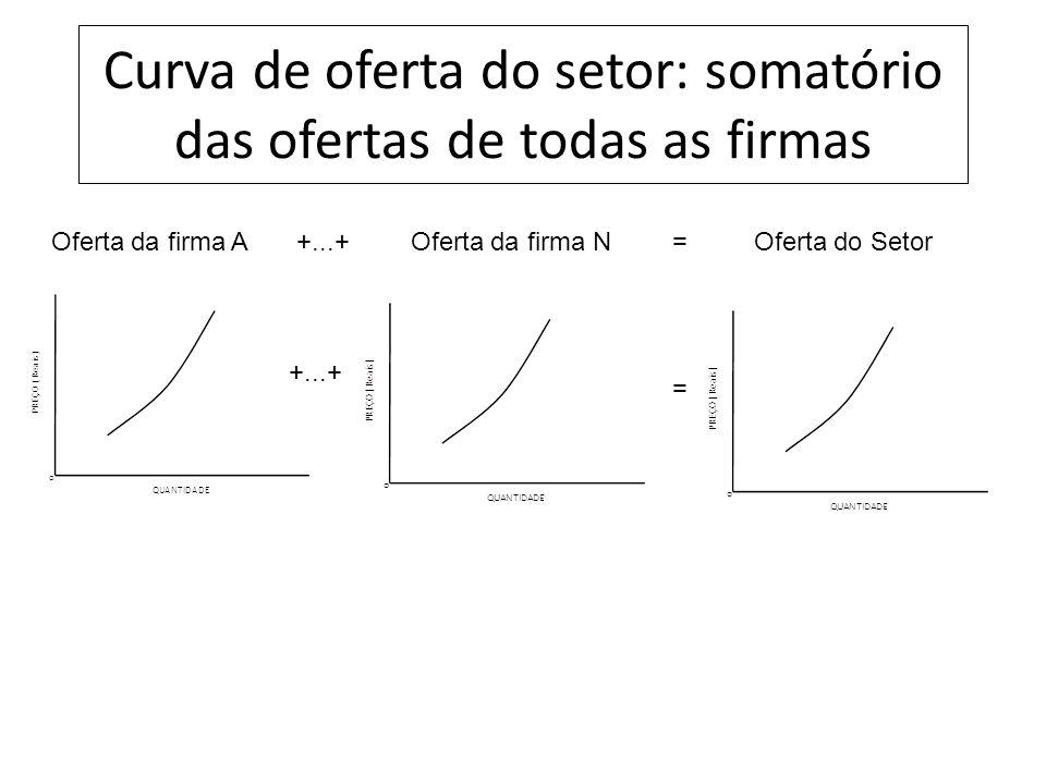 Curva de oferta do setor: somatório das ofertas de todas as firmas = Oferta da firma AOferta da firma NOferta do Setor+...+=