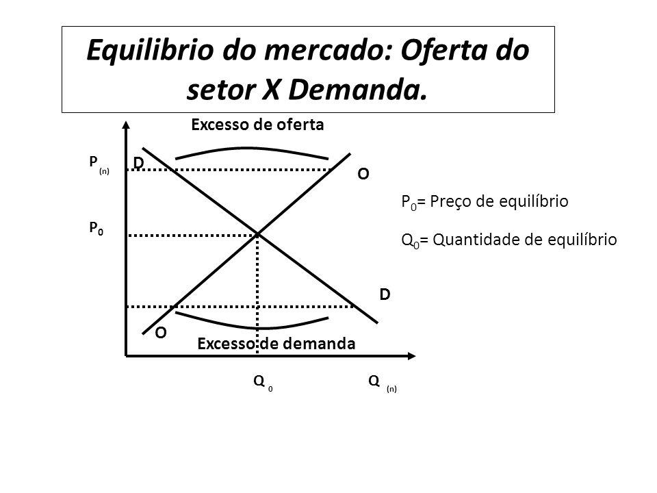 Excesso de oferta Excesso de demanda D D O O P0P0 P (n) Q 0 Q Equilibrio do mercado: Oferta do setor X Demanda.