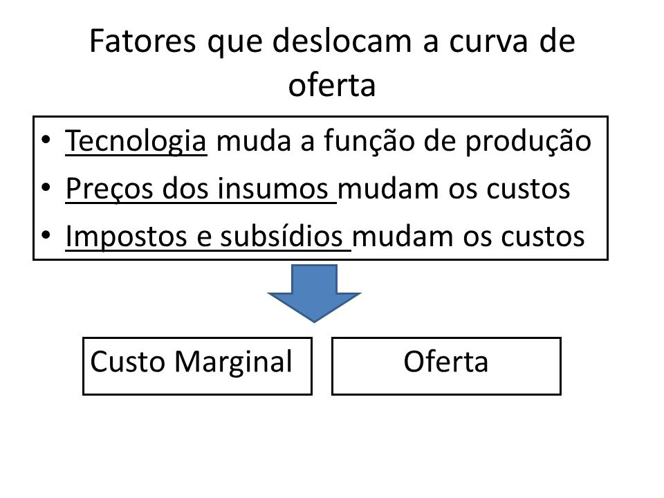 Fatores que deslocam a curva de oferta Tecnologia muda a função de produção Preços dos insumos mudam os custos Impostos e subsídios mudam os custos Custo MarginalOferta