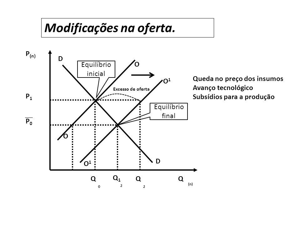 P0P0 P1P1 P (n) O1O1 O D D O O1O1 0 QQ 2 Q (n) Modificações na oferta.