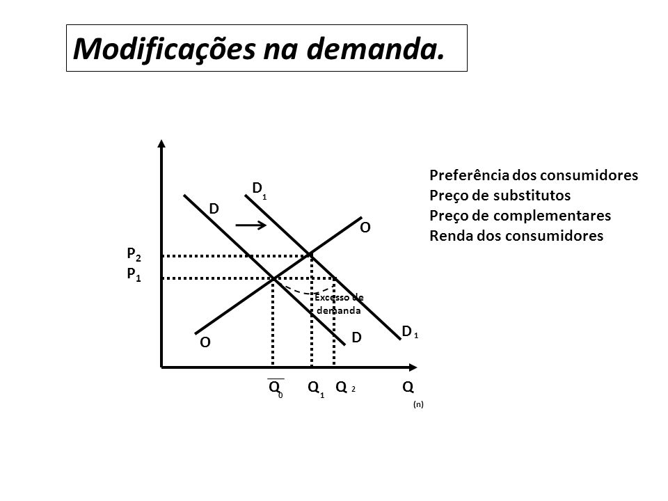 O O D D D 1 D 1 P1P1 P2P2 QQQQ 01 2 (n) Modificações na demanda. Preferência dos consumidores Preço de substitutos Preço de complementares Renda dos c