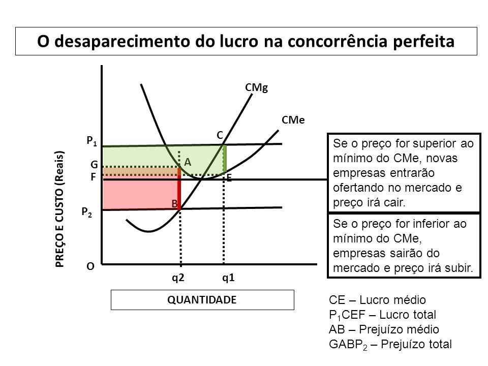 O P2P2 G F P1P1 q2q1 B A C E O desaparecimento do lucro na concorrência perfeita PREÇO E CUSTO (Reais) QUANTIDADE CMg CMe Se o preço for superior ao mínimo do CMe, novas empresas entrarão ofertando no mercado e preço irá cair.