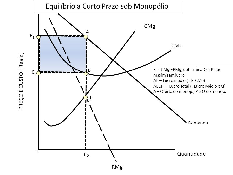 o Q1Q1 Quantidade RMg Demanda CMg CMe B E A P1P1 C Equilíbrio a Curto Prazo sob Monopólio PREÇO E CUSTO ( Reais ) E – CMg =RMg, determina Q e P que maximizam lucro AB – Lucro médio (= P-CMe) ABCP 1 – Lucro Total (=Lucro Médio x Q) A – Oferta do monop., P e Q do monop.