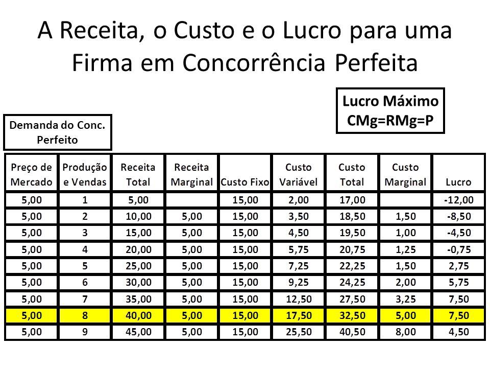 A Receita, o Custo e o Lucro para uma Firma em Concorrência Perfeita Demanda do Conc. Perfeito Lucro Máximo CMg=RMg=P
