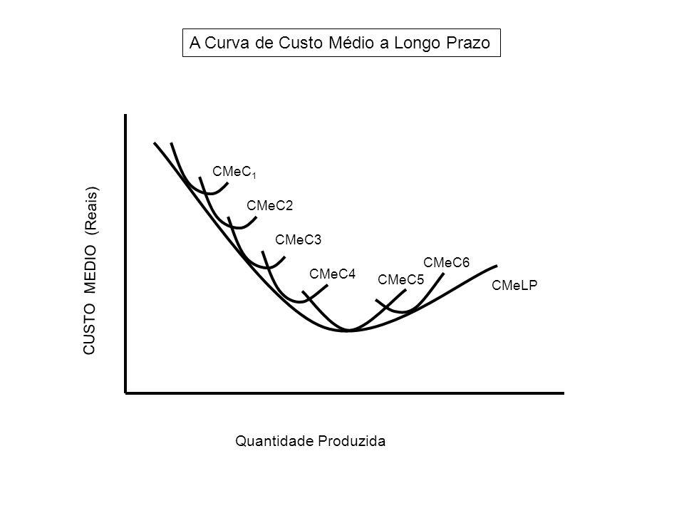 CMeC 1 CMeC2 CMeC3 CMeC4 CMeC5 CMeC6 CMeLP A Curva de Custo Médio a Longo Prazo Quantidade Produzida Custo (Cruzeiros) CUSTO MEDIO (Reais)