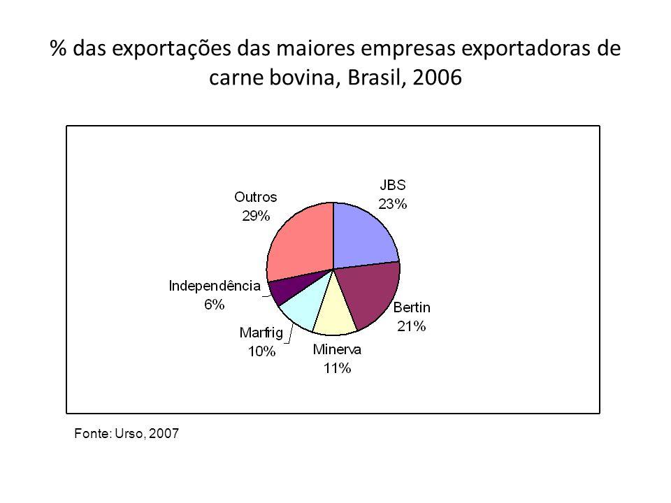 % das exportações das maiores empresas exportadoras de carne bovina, Brasil, 2006 Fonte: Urso, 2007