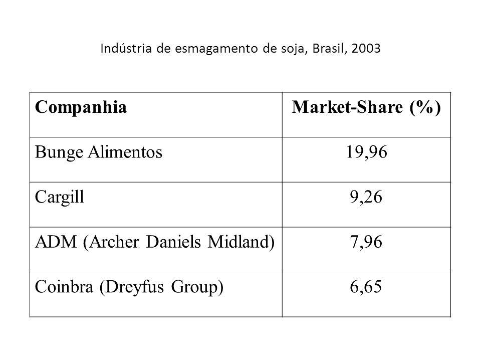 Indústria de esmagamento de soja, Brasil, 2003 CompanhiaMarket-Share (%) Bunge Alimentos19,96 Cargill9,26 ADM (Archer Daniels Midland)7,96 Coinbra (Dreyfus Group)6,65