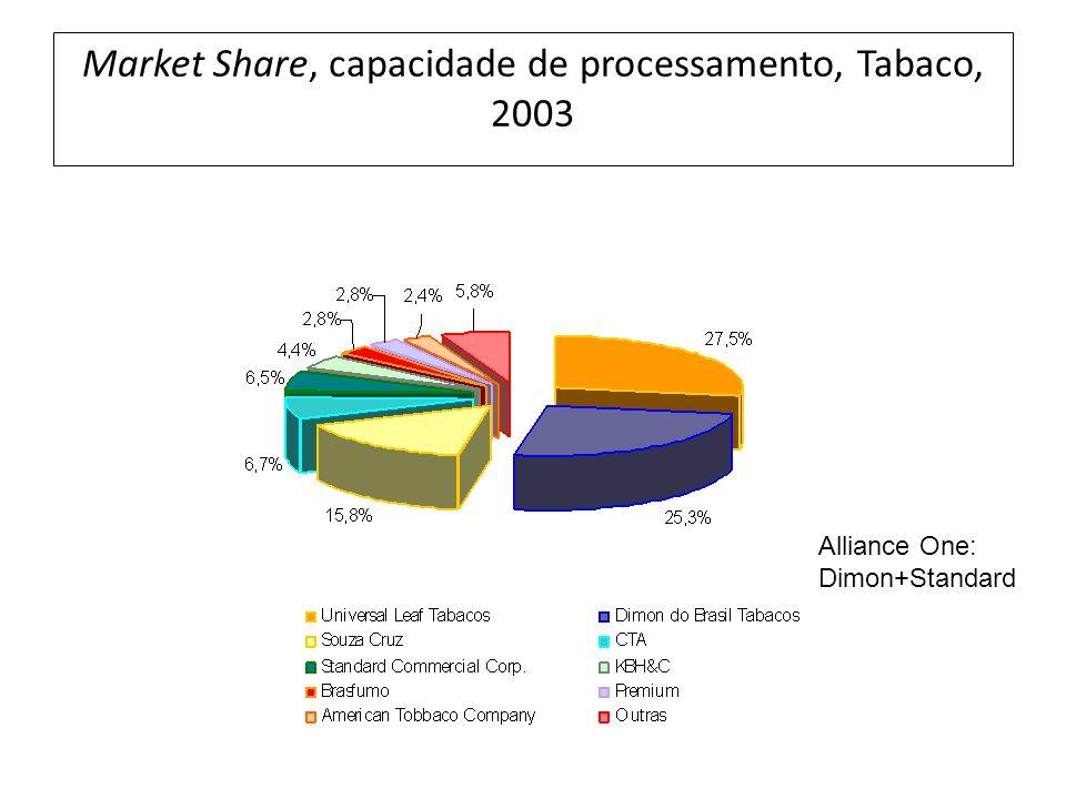Market Share, capacidade de processamento, Tabaco, 2003 Alliance One: Dimon+Standard