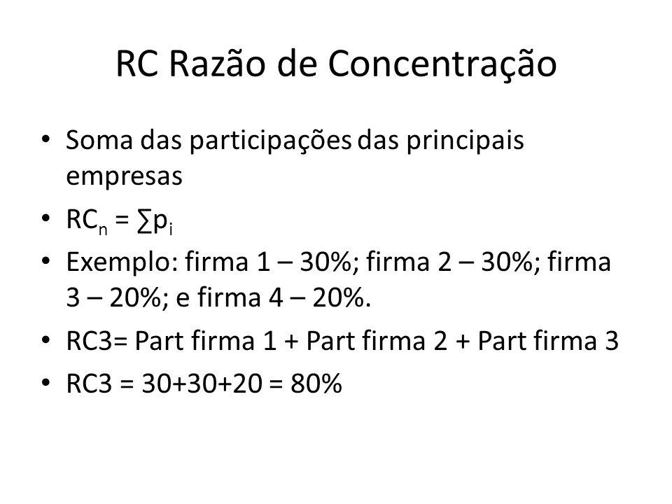 RC Razão de Concentração Soma das participações das principais empresas RC n = p i Exemplo: firma 1 – 30%; firma 2 – 30%; firma 3 – 20%; e firma 4 – 2