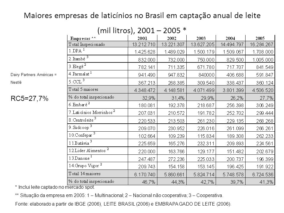 Maiores empresas de laticínios no Brasil em captação anual de leite (mil litros), 2001 – 2005 * * Inclui leite captado no mercado spot.
