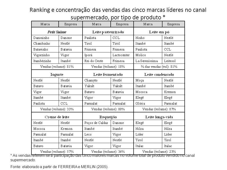 Ranking e concentração das vendas das cinco marcas líderes no canal supermercado, por tipo de produto * * As vendas referem-se à participação das cinco maiores marcas no volume total de produto vendido no canal supermercado.