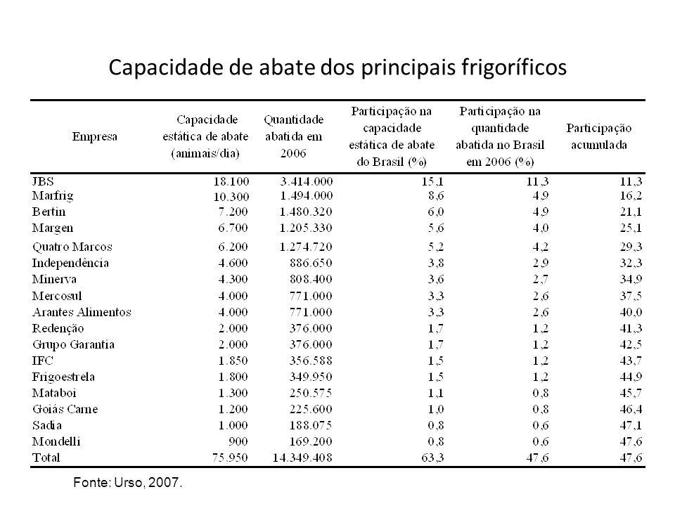 Capacidade de abate dos principais frigoríficos Fonte: Urso, 2007.