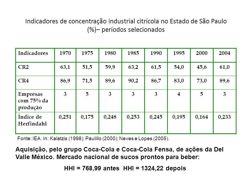 Indicadores de concentração industrial citrícola no Estado de São Paulo (%)– períodos selecionados Indicadores19701975198019851990199520002004 CR263,151,559,963,261,554,045,661,0 CR486,971,589,690,286,783,073,089,6 Empresas com 75% da produção 35333453 Índice de Herfindahl 0,2510,1750,2480,2530,2450,1950,1640,233 Fonte: IEA.