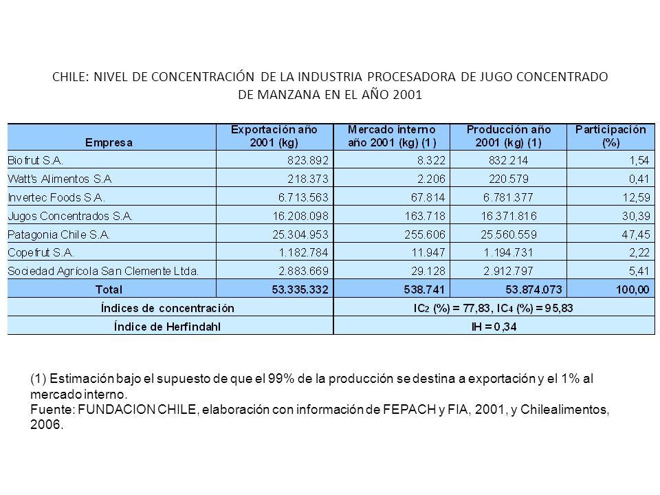 CHILE: NIVEL DE CONCENTRACIÓN DE LA INDUSTRIA PROCESADORA DE JUGO CONCENTRADO DE MANZANA EN EL AÑO 2001 (1) Estimación bajo el supuesto de que el 99% de la producción se destina a exportación y el 1% al mercado interno.